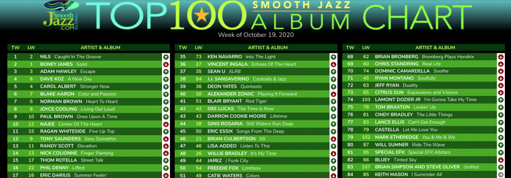 SmoothJazz.com Top 100 Album Chart Sample