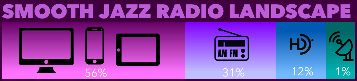 Smooth Jazz Radio Landscapes