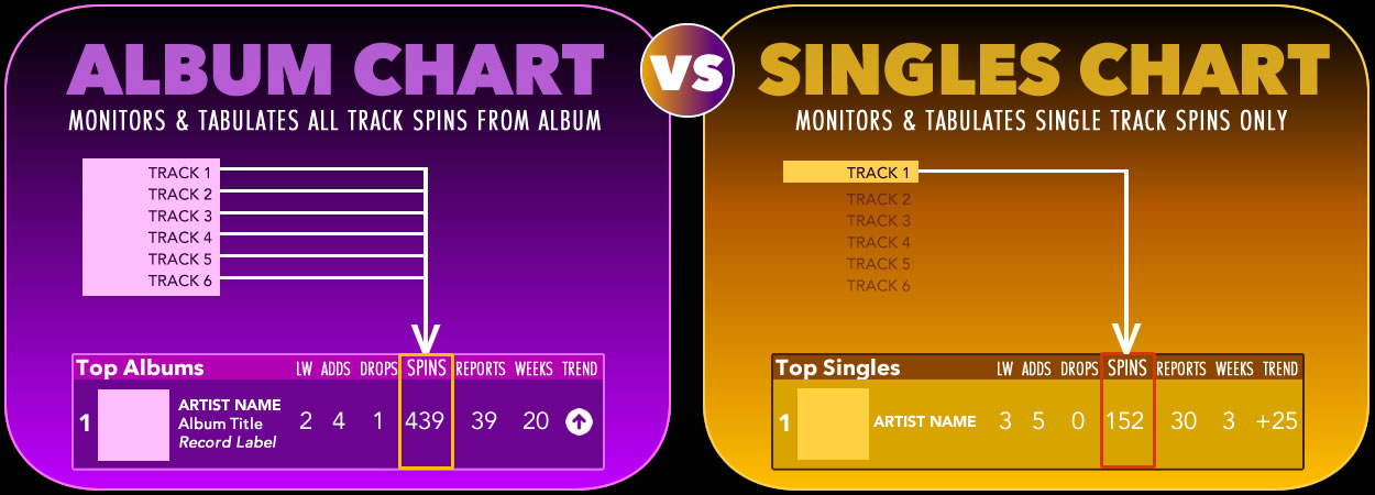 SmoothJazz.com Album Chart vs Singles Charts